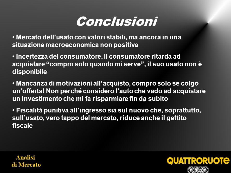 Conclusioni Mercato dellusato con valori stabili, ma ancora in una situazione macroeconomica non positiva Incertezza del consumatore.