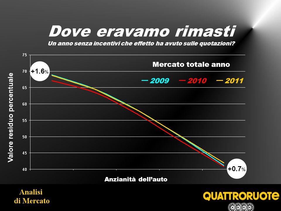 Andamento della svalutazione dellusato Svalutazione quotazioni in percentuale -1.1 % -1.7 %