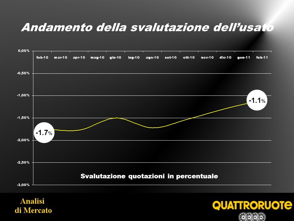 Quindi tutto come prima? Un anno di svalutazione dellusato -17.6 % -20.2 % -13.5 %