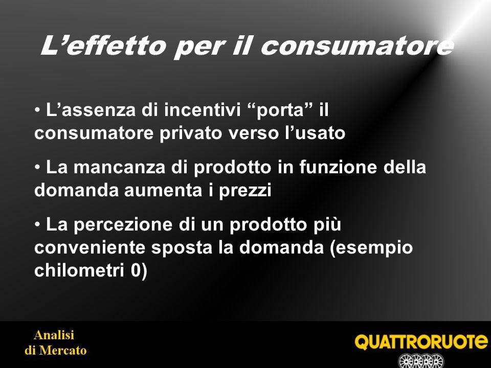 Leffetto per il consumatore Lassenza di incentivi porta il consumatore privato verso lusato La mancanza di prodotto in funzione della domanda aumenta i prezzi La percezione di un prodotto più conveniente sposta la domanda (esempio chilometri 0)