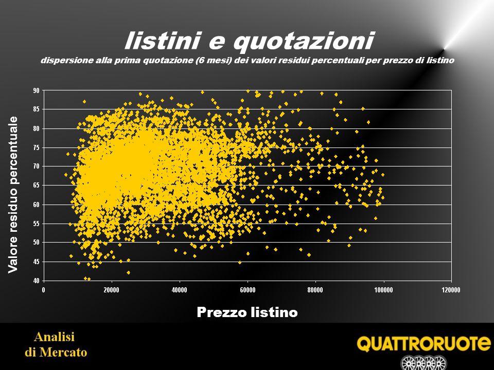 listini e quotazioni dispersione alla prima quotazione (6 mesi) dei valori residui percentuali per prezzo di listino Prezzo listino Valore residuo percentuale