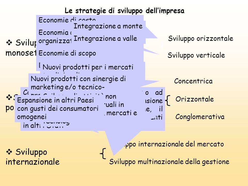 Sviluppo monosettoriale Sviluppo polisettoriale Sviluppo internazionale Sviluppo verticale Sviluppo multinazionale della gestione Conglomerativa Svilu