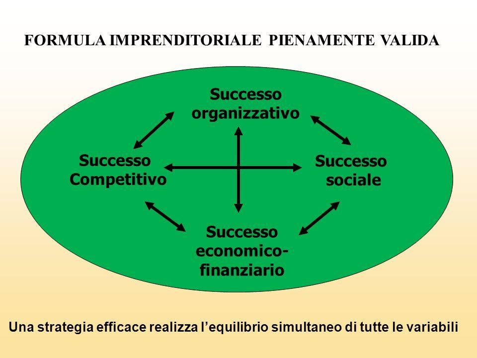 FORMULA IMPRENDITORIALE PIENAMENTE VALIDA Successo Competitivo Successo economico- finanziario Successo sociale Successo organizzativo Una strategia e