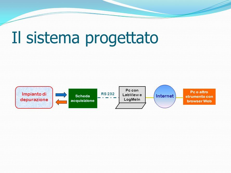 Il sistema progettato Scheda acquisizione RS 232 Pc o altro strumento con browser Web Internet Pc con LabView e LogMeIn Impianto di depurazione
