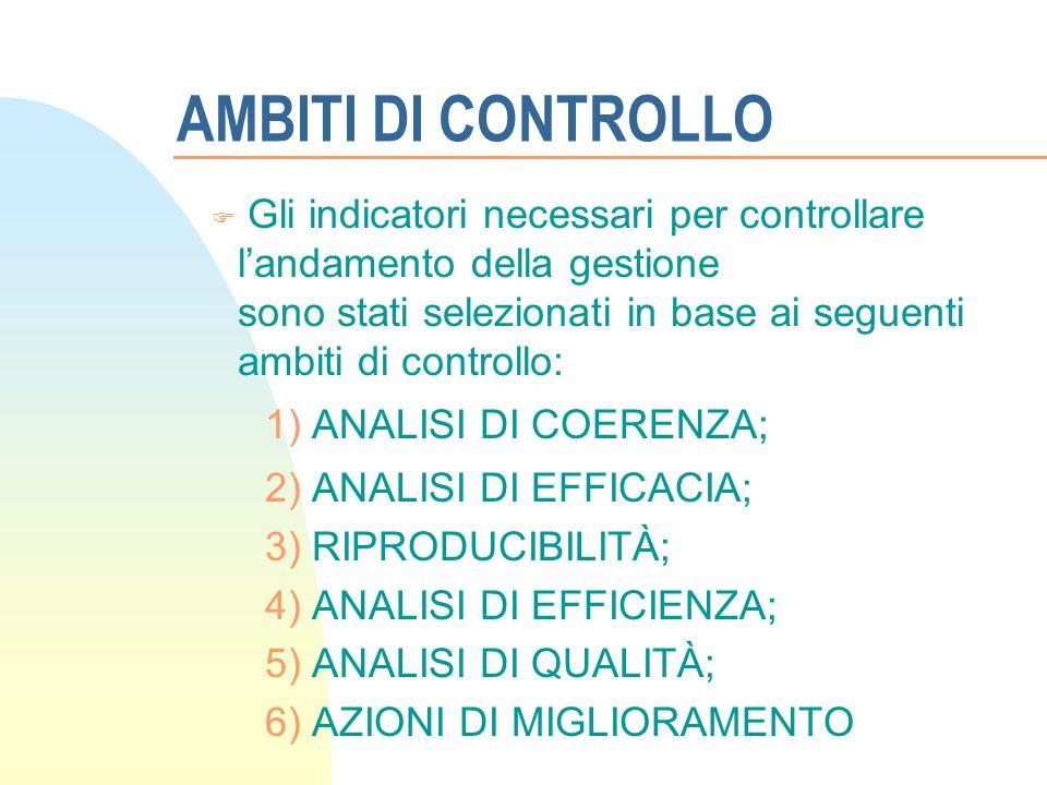AMBITI DI CONTROLLO Gli indicatori necessari per controllare landamento della gestione sono stati selezionati in base ai seguenti ambiti di controllo: 1) ANALISI DI COERENZA; 2) ANALISI DI EFFICACIA; 3) RIPRODUCIBILITÀ; 4) ANALISI DI EFFICIENZA; 5) ANALISI DI QUALITÀ; 6) AZIONI DI MIGLIORAMENTO