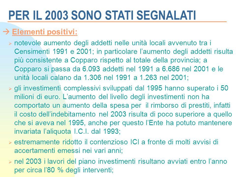 Elementi positivi: notevole aumento degli addetti nelle unità locali avvenuto tra i Censimenti 1991 e 2001; in particolare laumento degli addetti risulta più consistente a Copparo rispetto al totale della provincia; a Copparo si passa da 6.093 addetti nel 1991 a 6.686 nel 2001 e le unità locali calano da 1.306 nel 1991 a 1.263 nel 2001; gli investimenti complessivi sviluppati dal 1995 hanno superato i 50 milioni di euro.