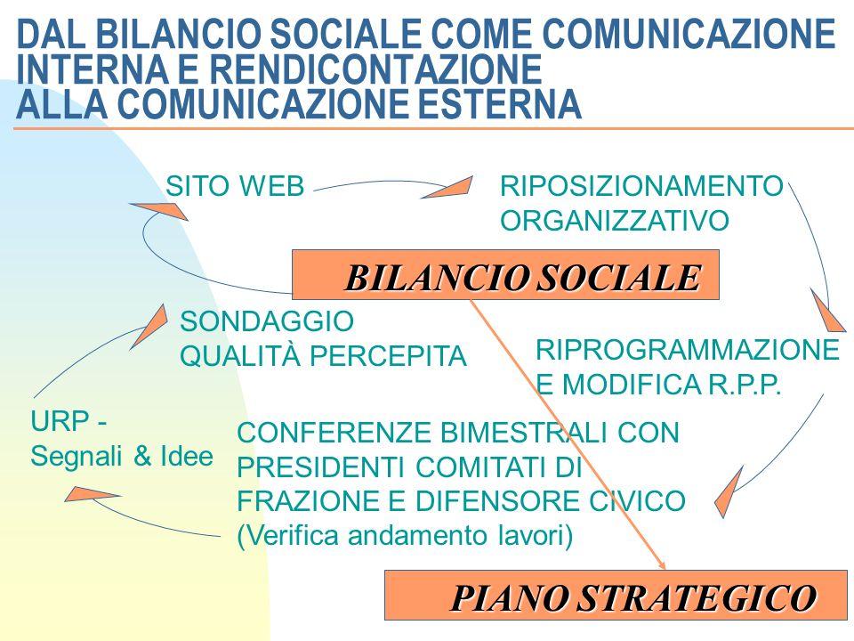 DAL BILANCIO SOCIALE COME COMUNICAZIONE INTERNA E RENDICONTAZIONE ALLA COMUNICAZIONE ESTERNA BILANCIO SOCIALE SITO WEBRIPOSIZIONAMENTO ORGANIZZATIVO RIPROGRAMMAZIONE E MODIFICA R.P.P.