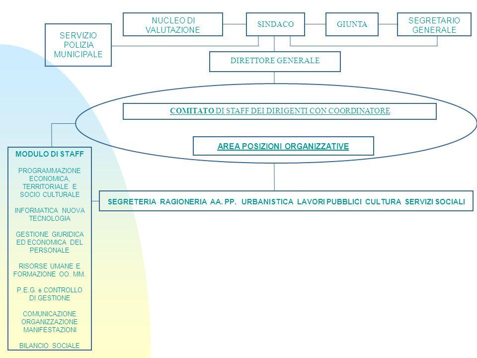 MODULO DI STAFF PROGRAMMAZIONE ECONOMICA, TERRITORIALE E SOCIO CULTURALE INFORMATICA NUOVA TECNOLOGIA GESTIONE GIURIDICA ED ECONOMICA DEL PERSONALE RISORSE UMANE E FORMAZIONE OO.