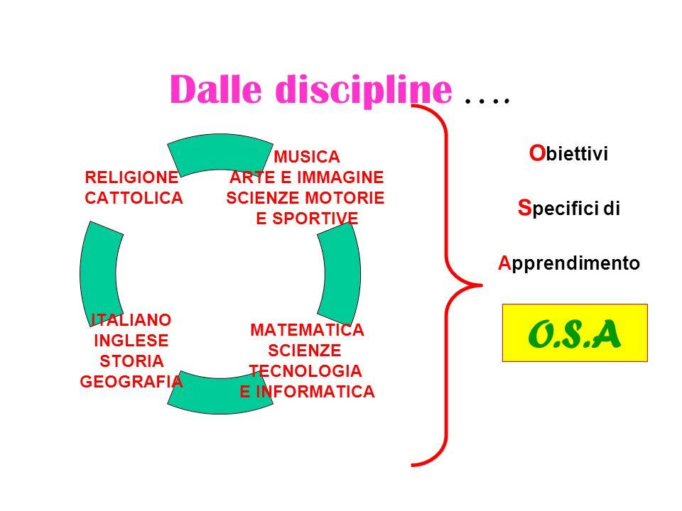 Dalle discipline ….