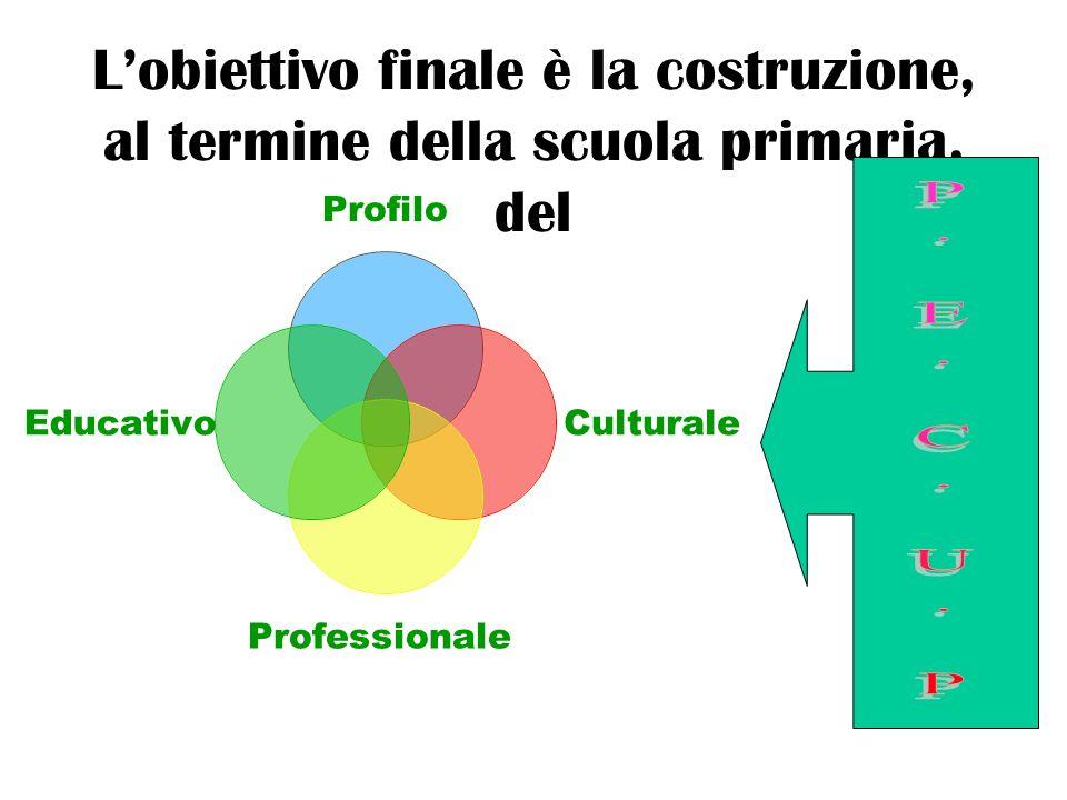 Lobiettivo finale è la costruzione, al termine della scuola primaria, del Profilo Culturale Professionale Educativo