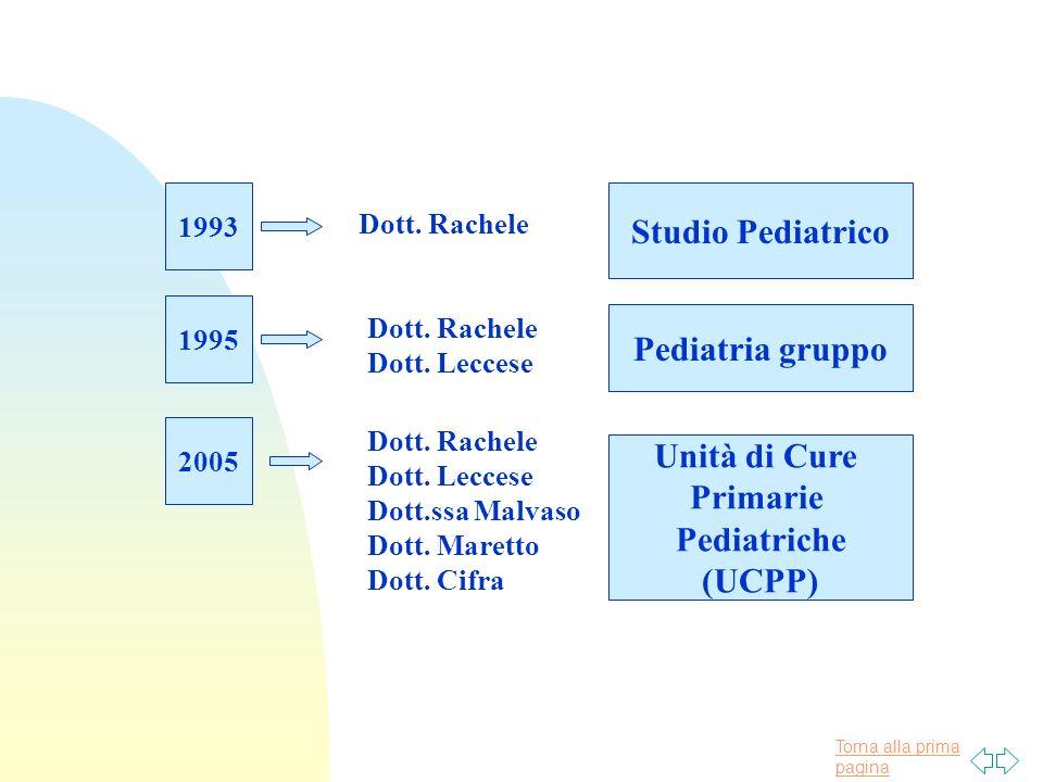 Torna alla prima pagina 1993 Studio Pediatrico 1995 Pediatria gruppo Dott.