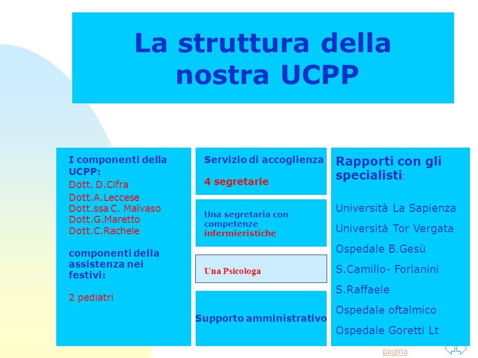 Torna alla prima pagina La struttura della nostra UCPP I componenti della UCPP: Dott. D.Cifra Dott.A.Leccese Dott.ssa C. Malvaso Dott.G.Maretto Dott.C