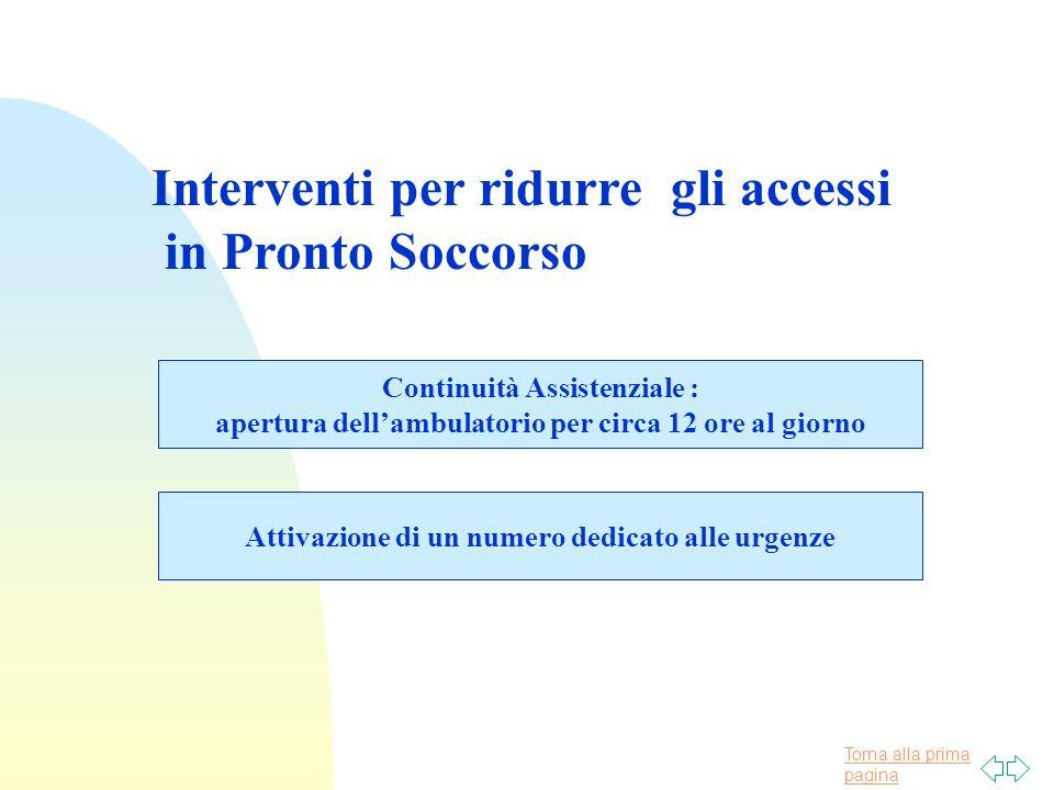 Torna alla prima pagina Interventi per ridurre gli accessi in Pronto Soccorso Continuità Assistenziale : apertura dellambulatorio per circa 12 ore al