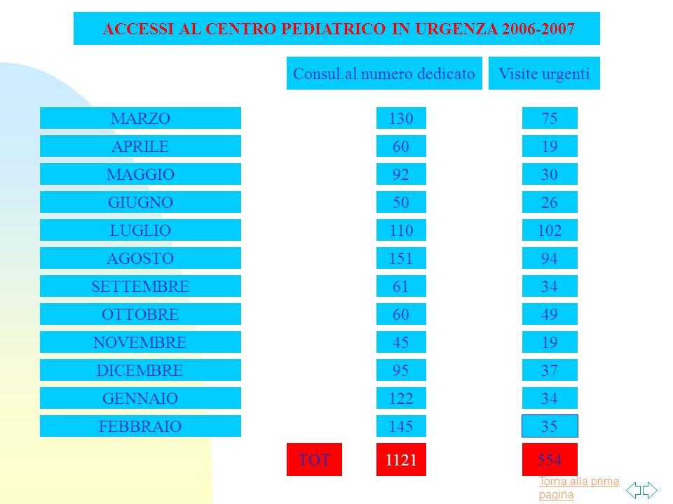 Torna alla prima pagina ACCESSI AL CENTRO PEDIATRICO IN URGENZA 2006-2007 APRILE Consul.al numero dedicatoVisite urgenti 13075MARZO 60 GIUGNO MAGGIO A