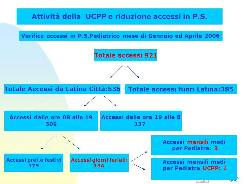 Torna alla prima pagina Attività della UCPP e riduzione accessi in P.S. Verifica accessi in P.S.Pediatrico mese di Gennaio ed Aprile 2006 Totale acces