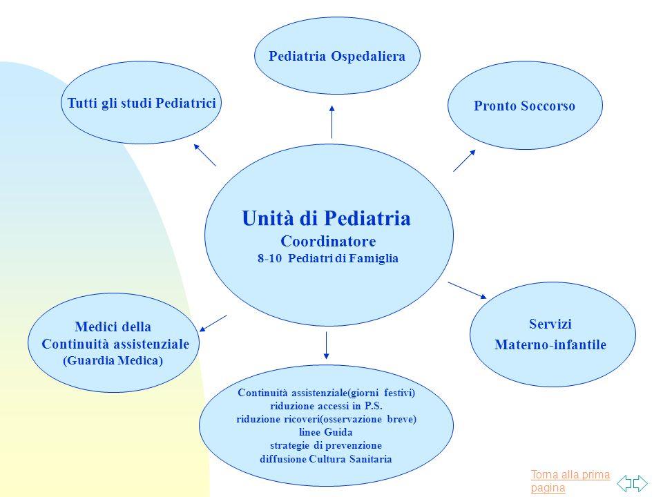 Torna alla prima pagina Unità di Pediatria Coordinatore 8-10 Pediatri di Famiglia Pediatria Ospedaliera Pronto Soccorso Tutti gli studi Pediatrici Med