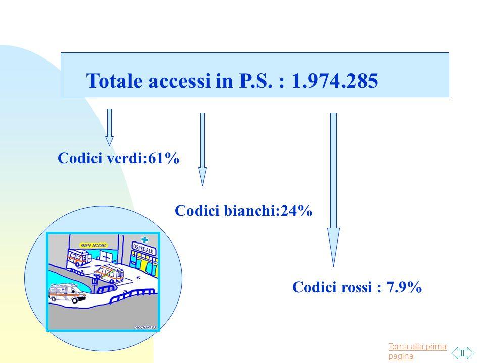 Torna alla prima pagina Totale accessi in P.S. : 1.974.285 Codici verdi:61% Codici bianchi:24% Codici rossi : 7.9%