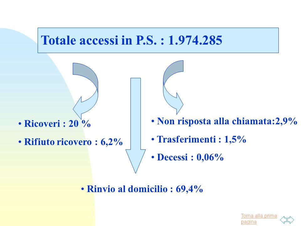 Torna alla prima pagina Totale accessi in P.S. : 1.974.285 Ricoveri : 20 % Rifiuto ricovero : 6,2% Rinvio al domicilio : 69,4% Non risposta alla chiam