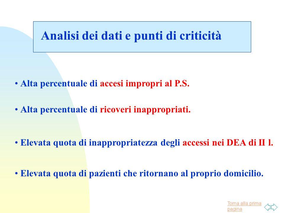 Torna alla prima pagina Analisi dei dati e punti di criticità Alta percentuale di accesi impropri al P.S.