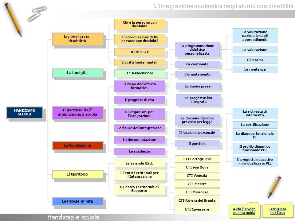 Lintegrazione scolastica degli alunni con disabilità In particolare, i compiti dellinsegnante di sostegno si possono articolare nei seguenti punti: elaborare il profilo Dinamico Funzionale (P.D.F.), sulla base di osservazioni mirate e di un modello organico di analisi dei casi, durante gli incontri con gli Operatori dell U.L.S.S.; elaborare il Piano Educativo Individualizzato (P.E.I.) facendo sistema di tutte le opportunità presenti sul territorio e nella rete di scuole; garantire la collaborazione tra le figure professionali coinvolte nellintegrazione (Addetto allAssistenza, Assistenti per il recupero e il sostegno scolastico dellalunno con minoranze visive e uditive); impegnarsi a garantire pari opportunità educative agli alunni disabili, favorendo la costruzione/ ricostruzione di ambienti flessibili di apprendimento; individuare le condizioni affinché intorno allalunno disabile si formi un clima di sensibilità, di solidarietà, di scambio di esperienze tra coetanei; mantenere i rapporti con le famiglie, proponendo anche occasioni di allargamento e di integrazione della loro azione educativa; aggiornare la documentazione didattica e selezionare quella necessaria alla continuità educativa presso altri ordini di scuola; verificare e valutare periodicamente i risultati dellazione educativa, rapportandosi agli obbiettivi,e modificando alloccorrenza strategie e metodologie di intervento; curare la propria preparazione professionale, informandosi e formandosi in maniera permanente sullo stato di ricerca educativa e didattica del settore.