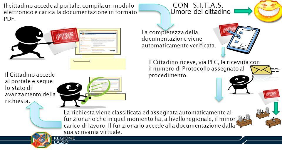 Il cittadino accede al portale, compila un modulo elettronico e carica la documentazione in formato PDF. La completezza della documentazione viene aut