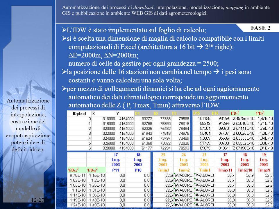 FASE 2 Automatizzazione dei processi di interpolazione, costruzione del modello di evapotraspirazione potenziale e di deficit idrico.