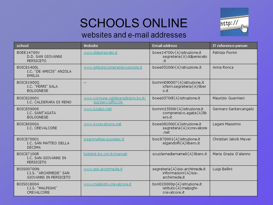 SCHOOLS ONLINE websites and e-mail addresses schoolWebsiteEmail addressIT reference person BOEE14700V D.D. SAN GIOVANNI PERSICETO www.ddpersiceto.itbo
