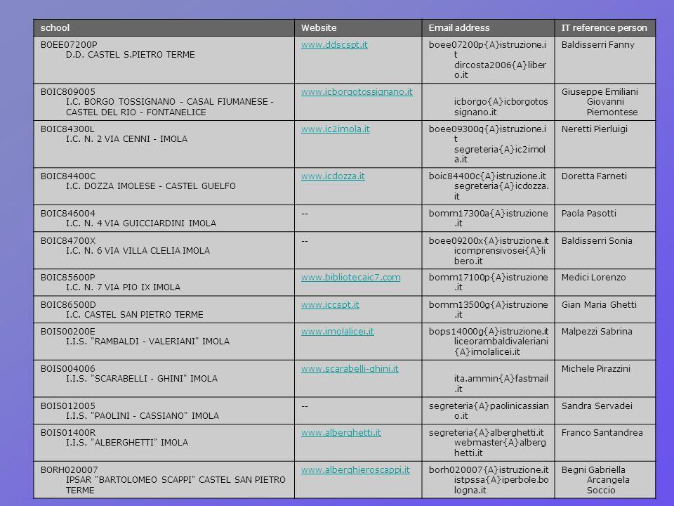 schoolWebsiteEmail addressIT reference person BOEE07200P D.D. CASTEL S.PIETRO TERME www.ddscspt.itboee07200p{A}istruzione.i t dircosta2006{A}liber o.i