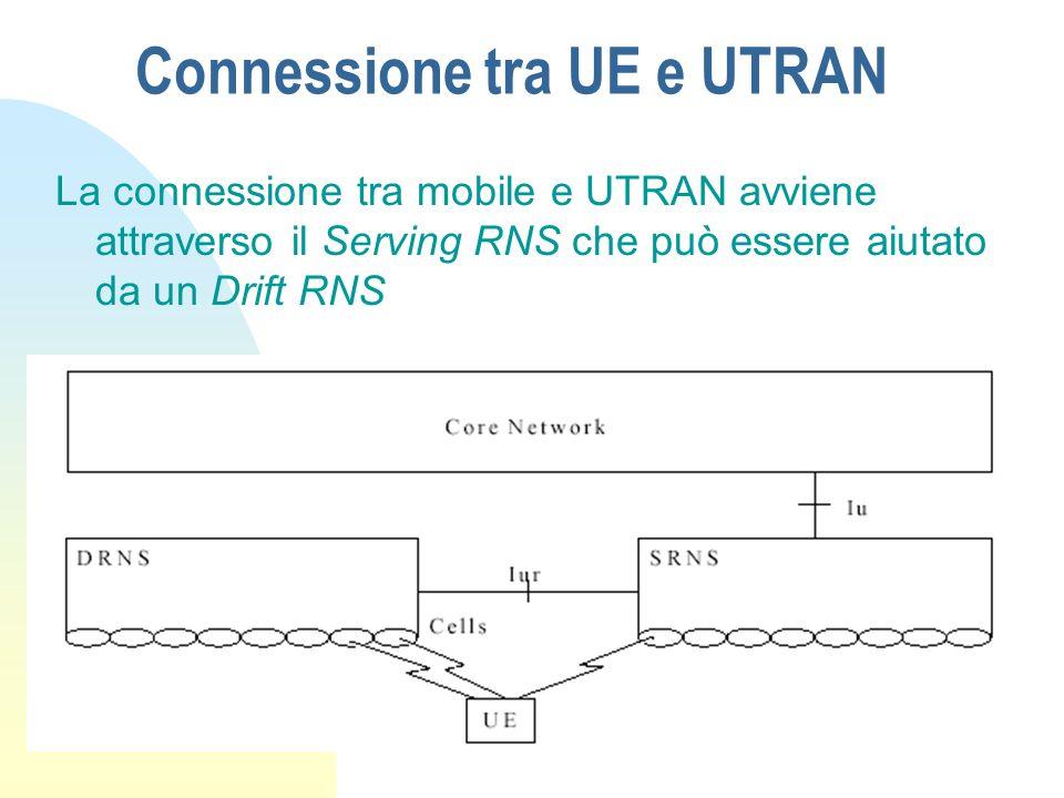 Divisione dellUTRAN n Node B: supporta FDD e TDD n RNC (Radio Network Controller): gestisce le celle di cui è a capo e gli Handover n RNS (Radio Network Subsystem)