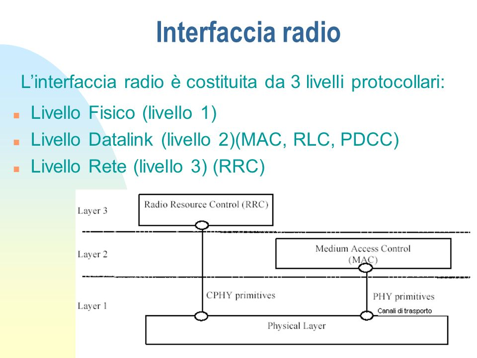 Funzioni dellUTRAN (2) n Funzioni relative alla gestione delle risorse radio Configurazione delle risorse radio Monitoraggio dei canali radio Controllo della divisione e della ricombinazione dei flussi informativi Instaurazione e rilascio dei Radio Bearer Allocazione e deallocazione dei Radio Bearer Funzioni del protocollo radio Controllo della potenza sui canali radio Codifica e decodifica del canale Controllo della codifica del canale Gestione dellaccesso random alla rete