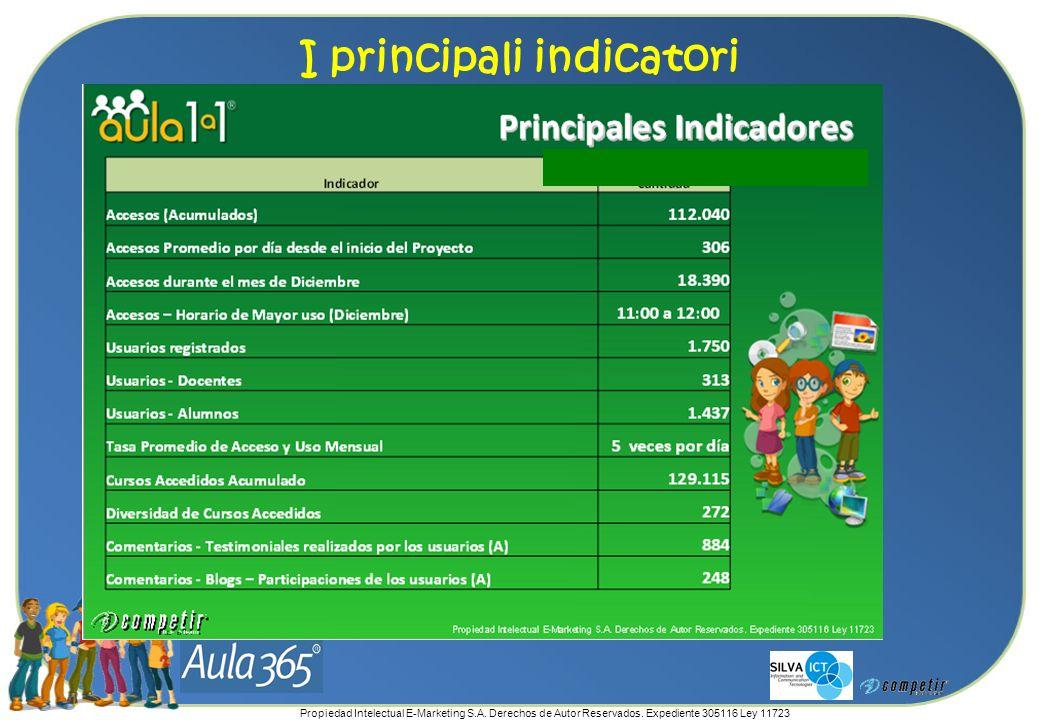 Propiedad Intelectual E-Marketing S.A. Derechos de Autor Reservados. Expediente 305116 Ley 11723 I principali indicatori