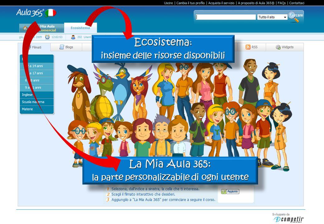 Propiedad Intelectual E-Marketing S.A. Derechos de Autor Reservados. Expediente 305116 Ley 11723 Ecosistema : insieme delle risorse disponibili Ecosis