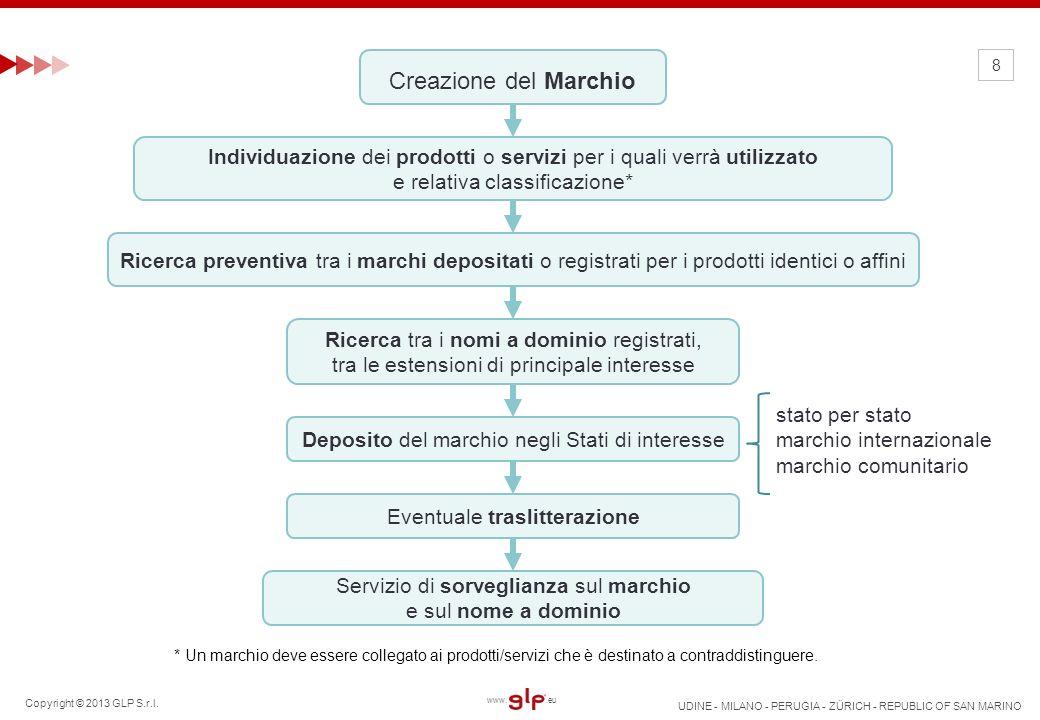 Copyright © 2013 GLP S.r.l. UDINE - MILANO - PERUGIA - ZÜRICH - REPUBLIC OF SAN MARINO www..eu 8 * Un marchio deve essere collegato ai prodotti/serviz
