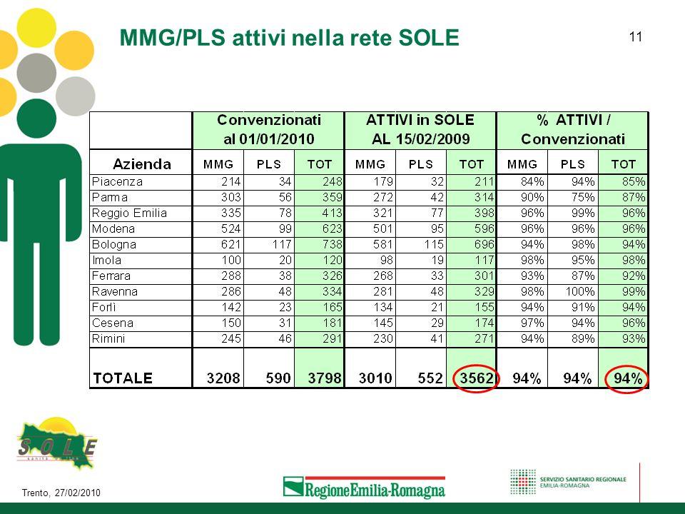 Trento, 27/02/2010 11 MMG/PLS attivi nella rete SOLE
