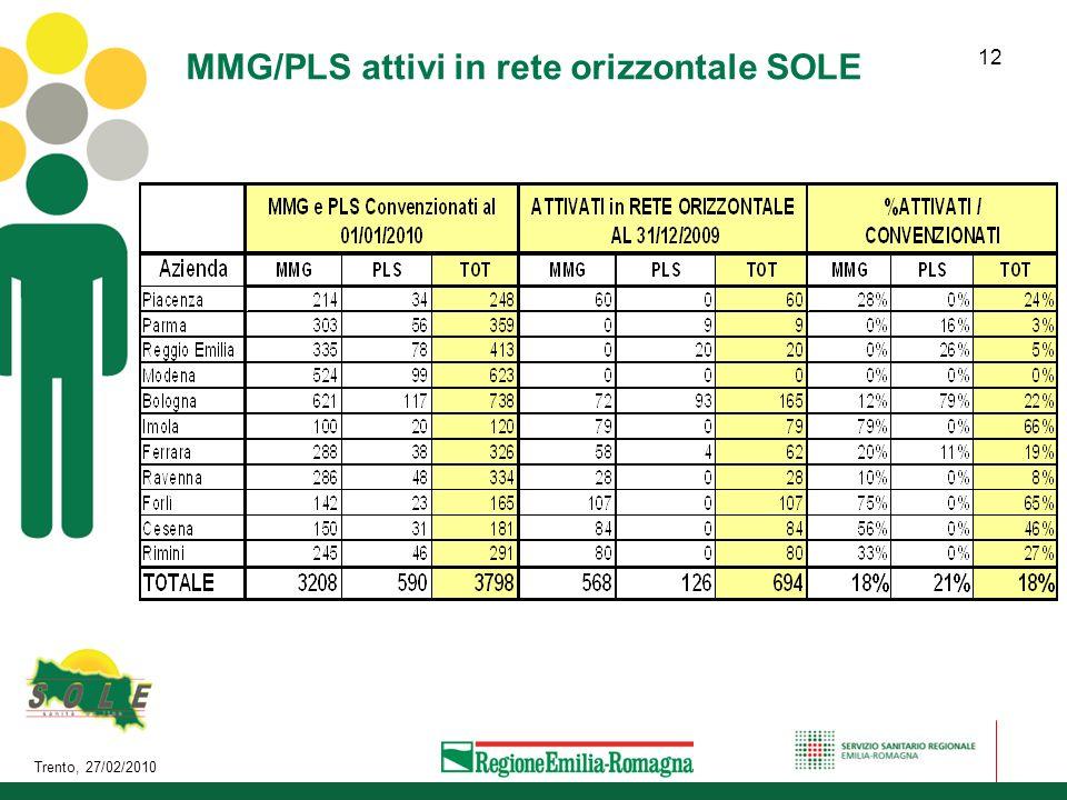 Trento, 27/02/2010 12 MMG/PLS attivi in rete orizzontale SOLE