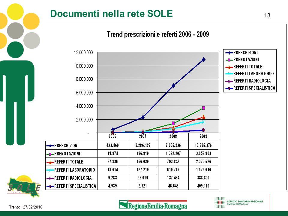 Trento, 27/02/2010 13 Documenti nella rete SOLE