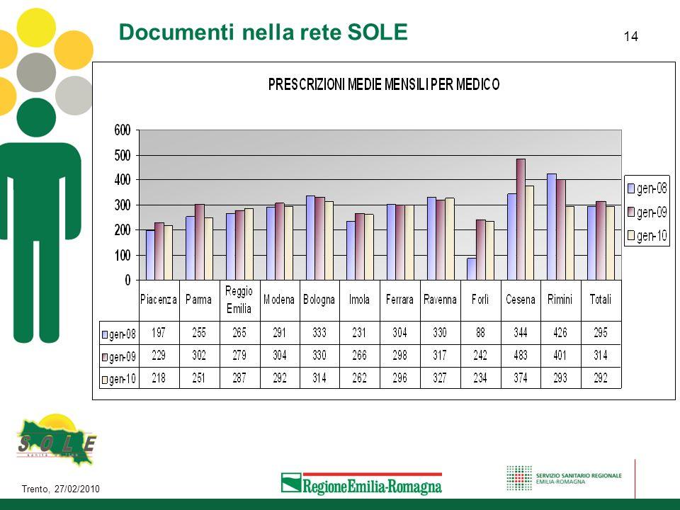 Trento, 27/02/2010 14 Documenti nella rete SOLE