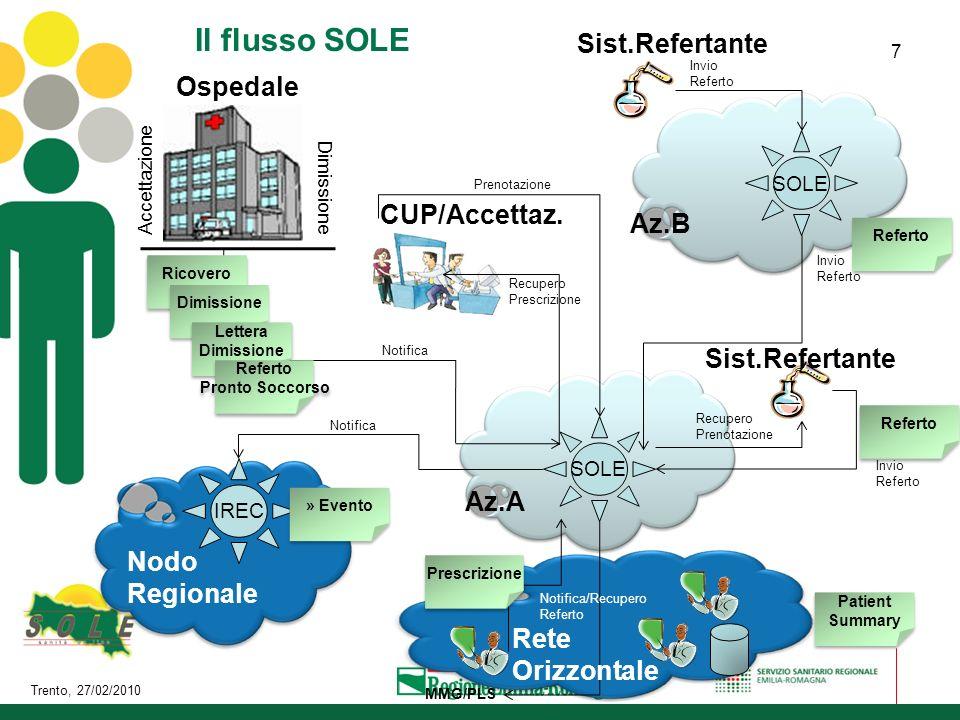 Trento, 27/02/2010 7 SOLE Az.A Sist.Refertante MMG/PLS Recupero Prescrizione Prenotazione CUP/Accettaz. Recupero Prenotazione Invio Referto Notifica/R