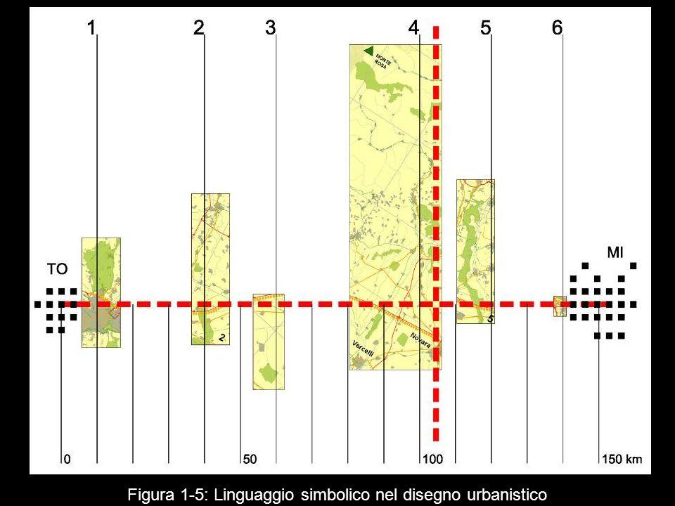 Figura 1 5: Linguaggio simbolico nel disegno urbanistico
