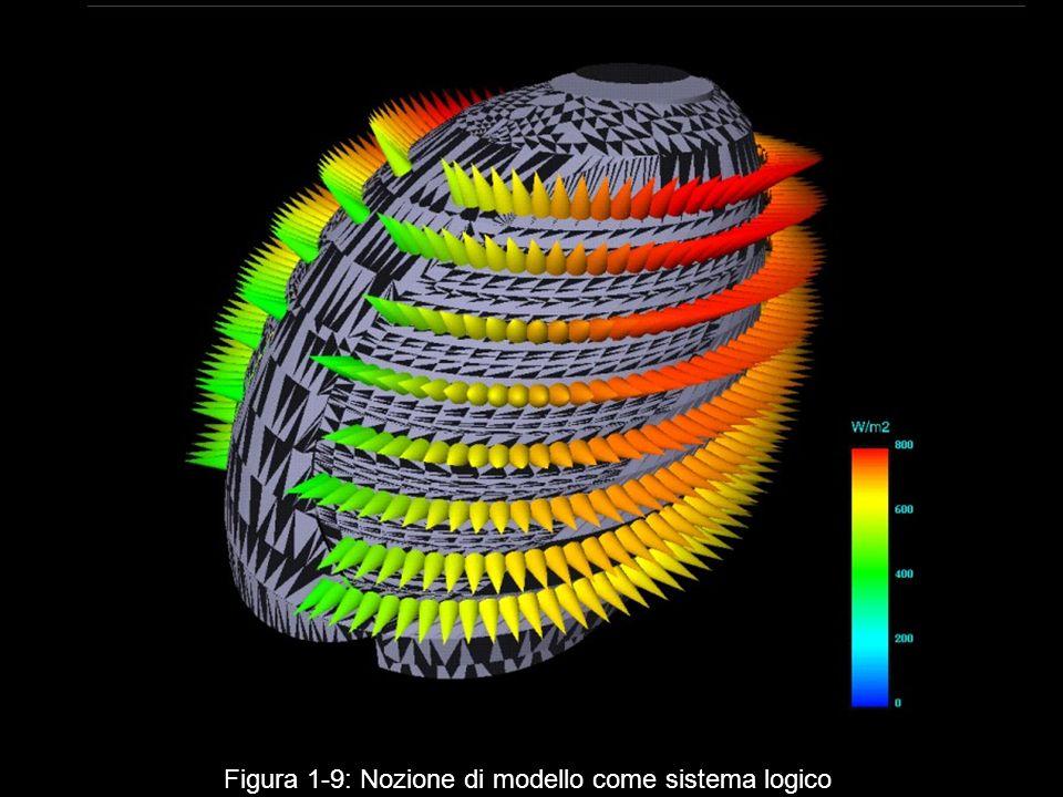 Figura 1 9: Nozione di modello come sistema logico