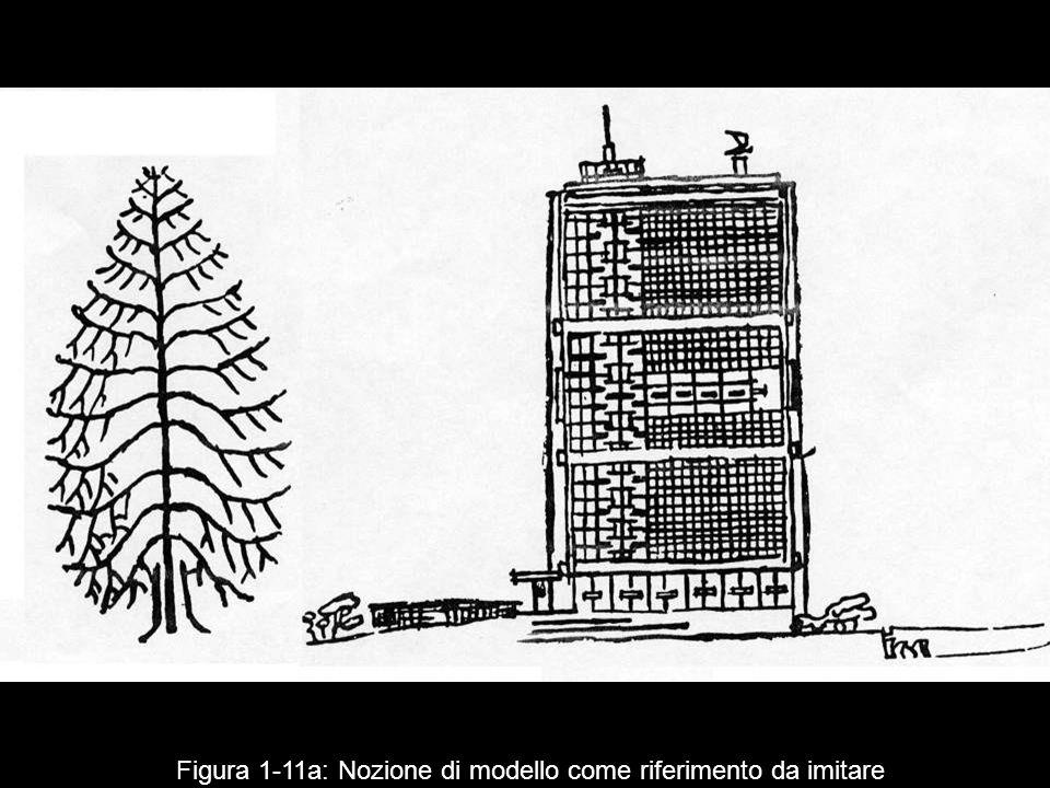 Figura 1 11a: Nozione di modello come riferimento da imitare