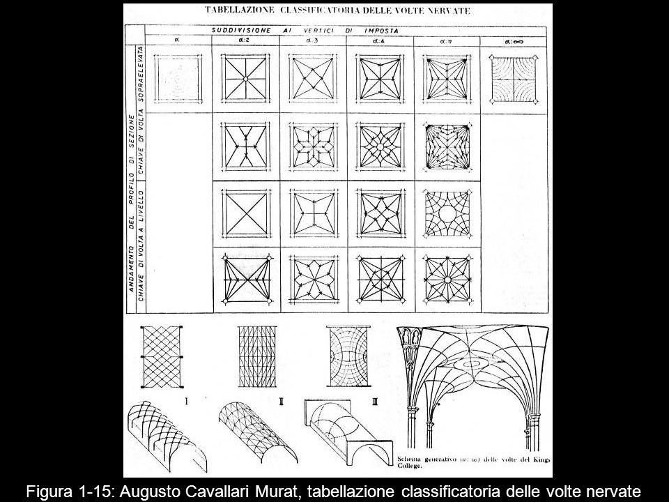 Figura 1 15: Augusto Cavallari Murat, tabellazione classificatoria delle volte nervate