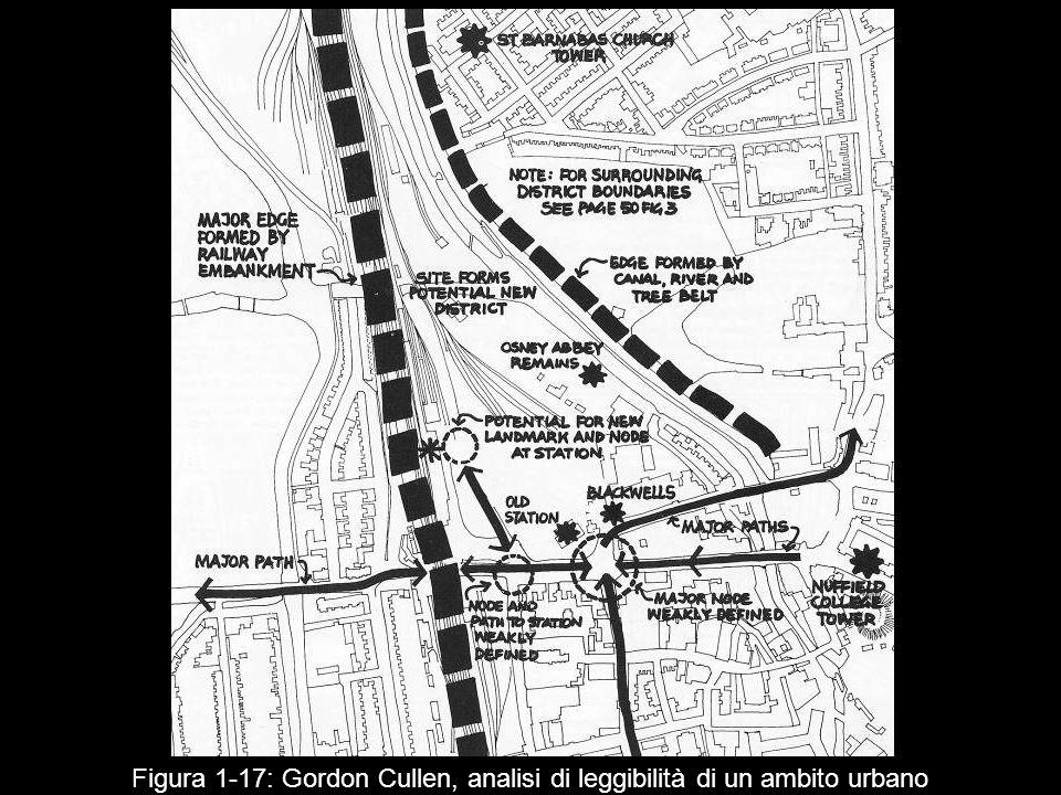 Figura 1 17: Gordon Cullen, analisi di leggibilità di un ambito urbano