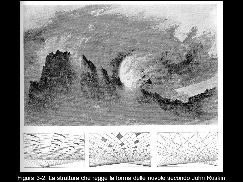 Figura 3 2: La struttura che regge la forma delle nuvole secondo John Ruskin