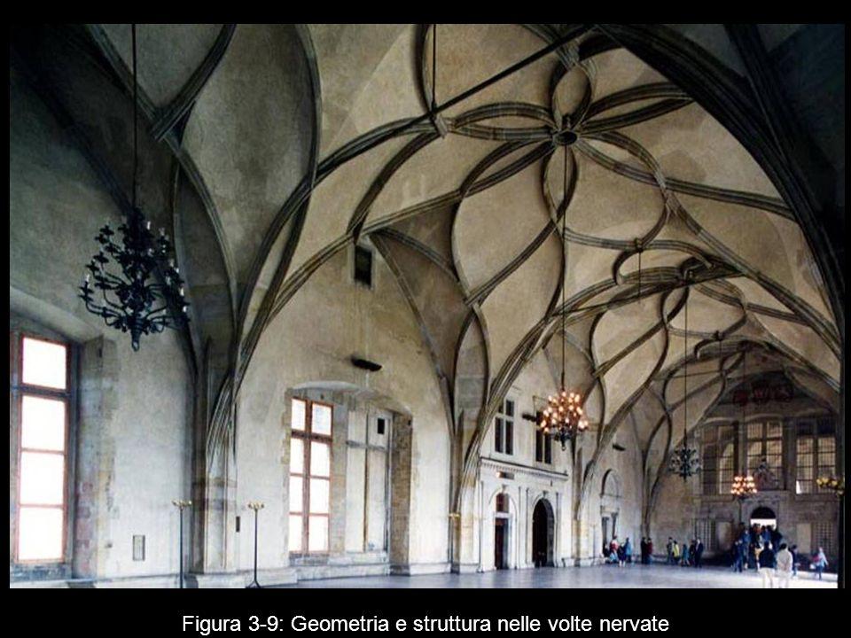 Figura 3 9: Geometria e struttura nelle volte nervate