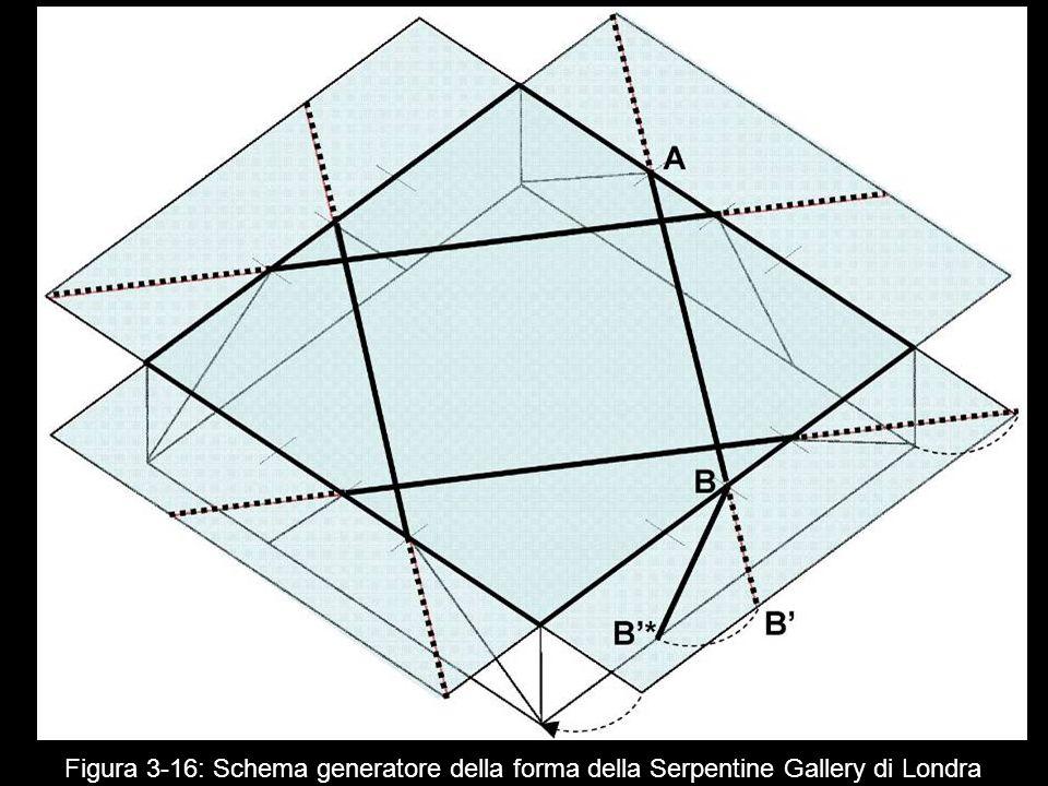 Figura 3 16: Schema generatore della forma della Serpentine Gallery di Londra