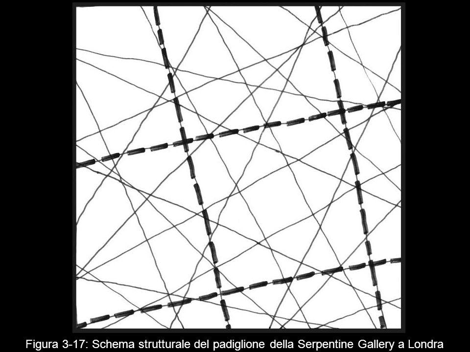 Figura 3 17: Schema strutturale del padiglione della Serpentine Gallery a Londra