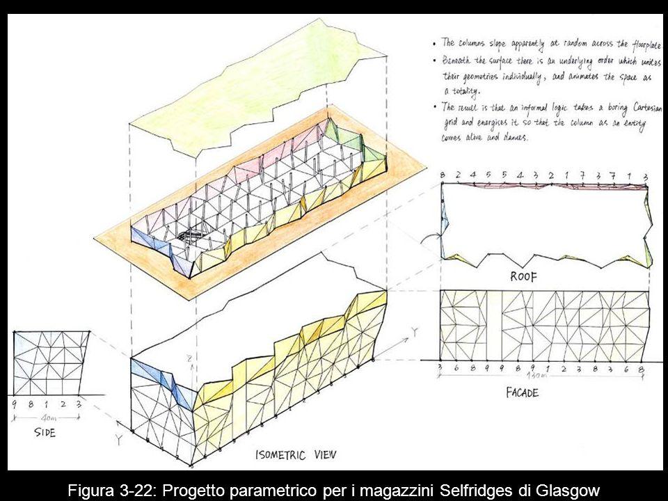 Figura 3 22: Progetto parametrico per i magazzini Selfridges di Glasgow