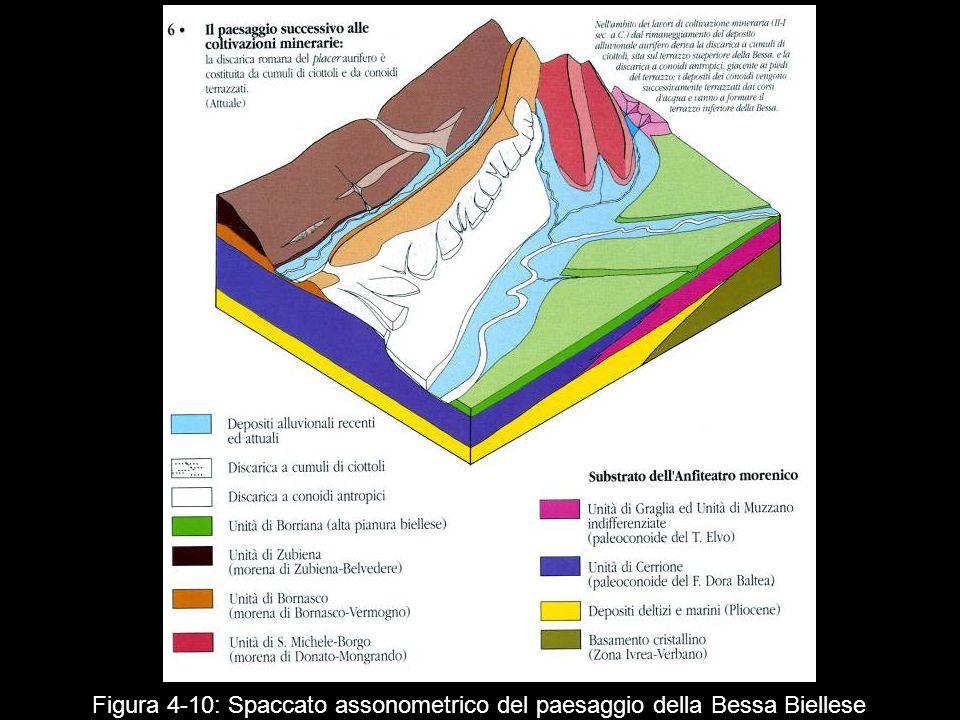 Figura 4 10: Spaccato assonometrico del paesaggio della Bessa Biellese