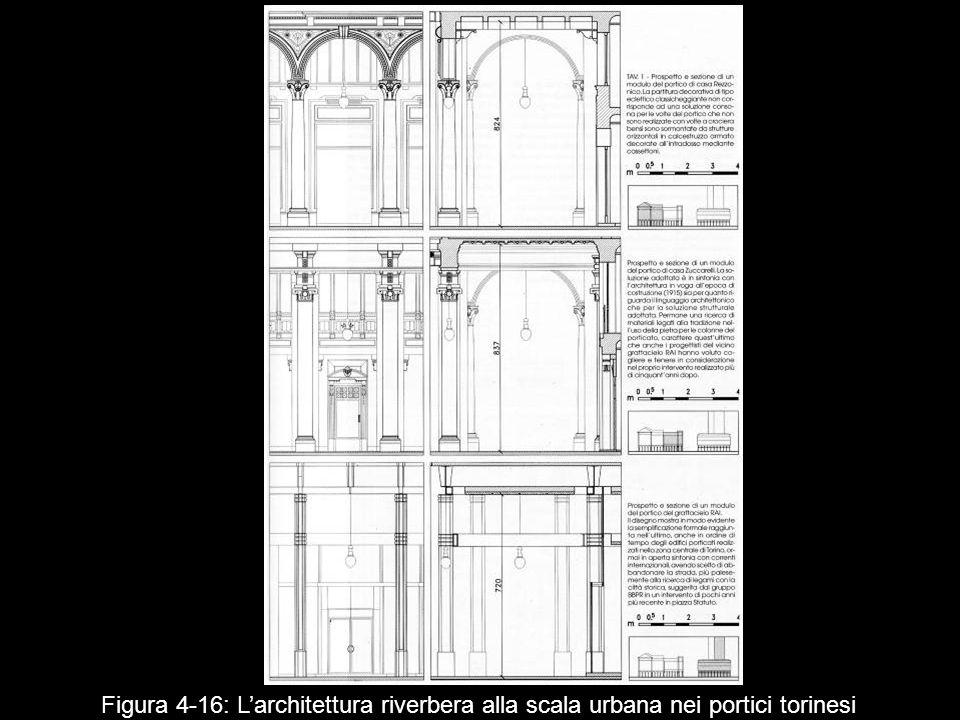 Figura 4 16: Larchitettura riverbera alla scala urbana nei portici torinesi